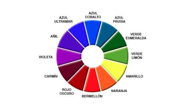 El Círculo Cromático: Su utilidad para el pintor