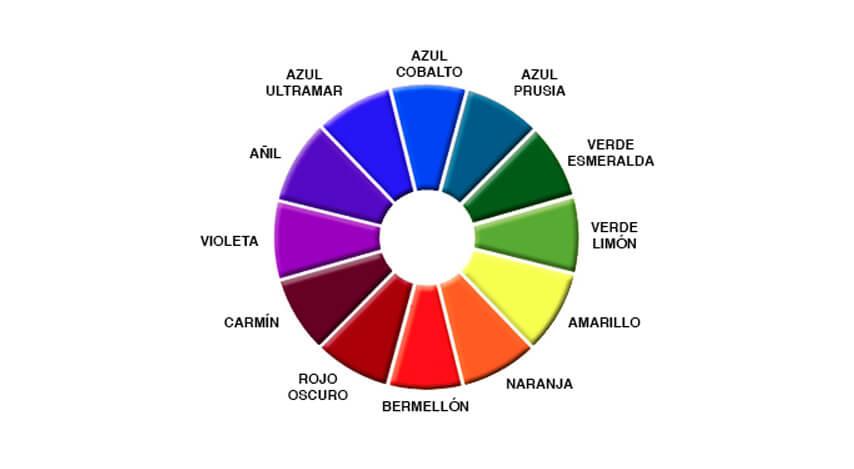 El Círculo Cromático: Su utilidad para el pintor -